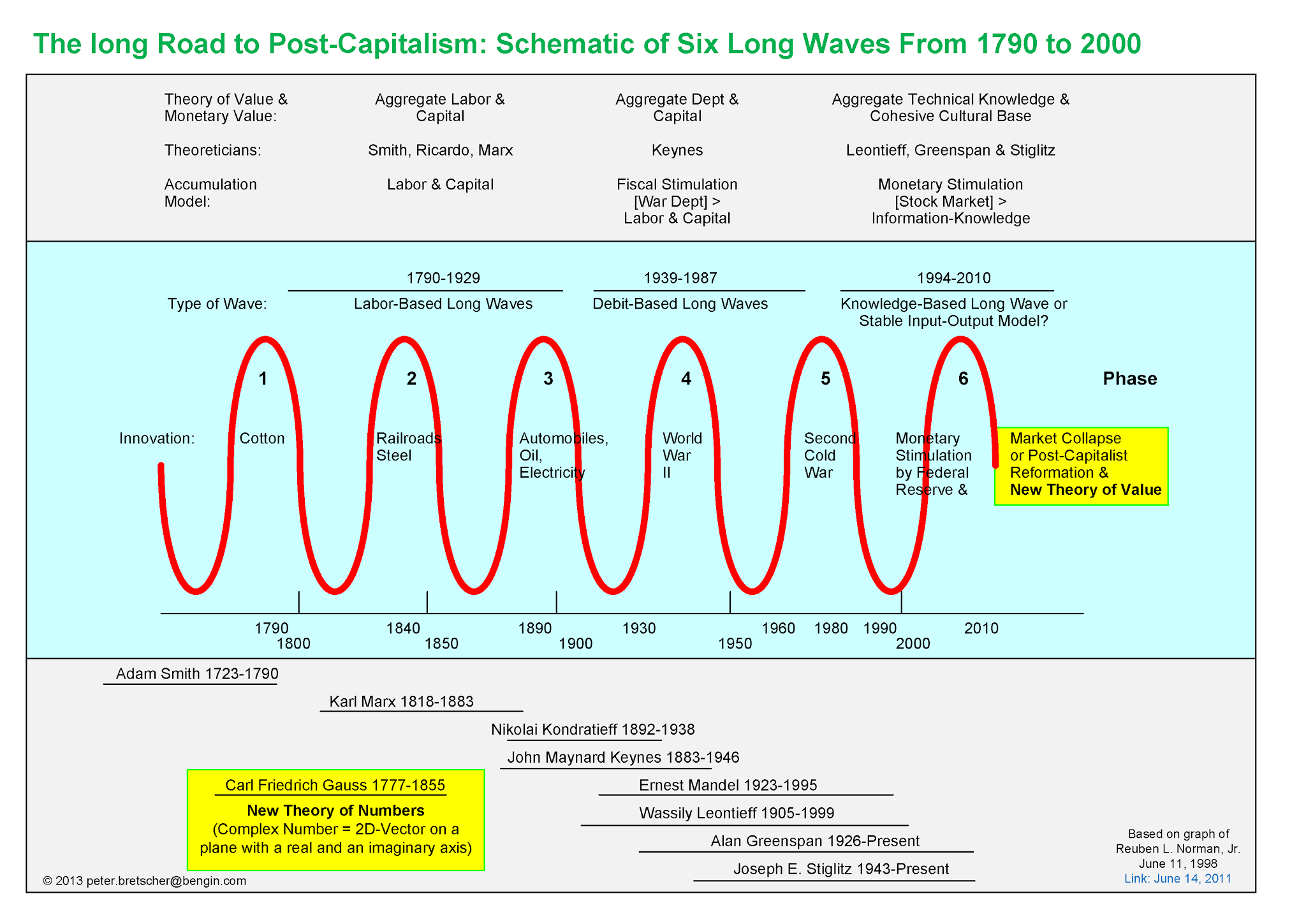 The Long Road to Post-Capitalism